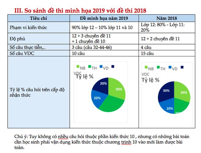 Nhận định đề thi minh họa THPT Quốc gia 2019: Độ khó giảm mạnh so với 2018, kiến thức lớp 10 chiếm chưa đến 10% - Ảnh 4.