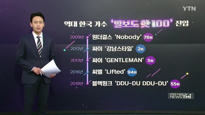 """Nghi vấn truyền thông Hàn cố tình """"lờ tịt"""" BTS, chỉ ghi công """"gà"""" Big 3 trong top ca khúc Kpop từng lọt vào Billboard Hot 100 - Ảnh 2."""