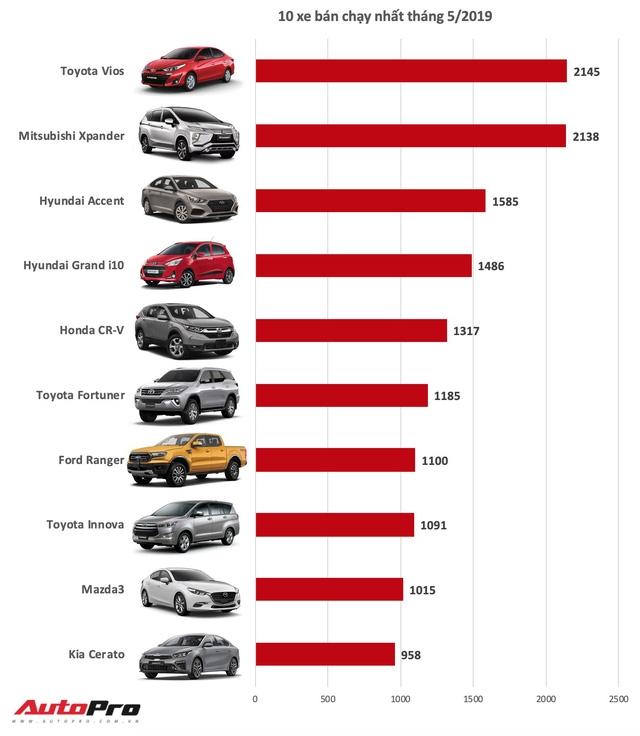 Top 10 xe bán chạy tháng 5/2019: Cuộc bứt phá ngoạn mục của 2 xe hot Xpander và CR-V - Ảnh 1.