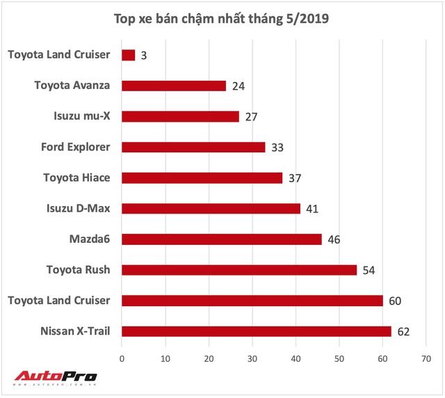 Loạt xe bán kém nhất Việt Nam tháng 5: Toyota chiếm áp đảo nhưng Mazda mới đáng chú ý - Ảnh 2.