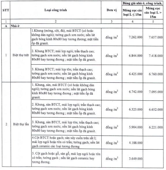 Bất động sản - TP.HCM ban hành bảng giá nhà ở mới để tính thuế trước bạ